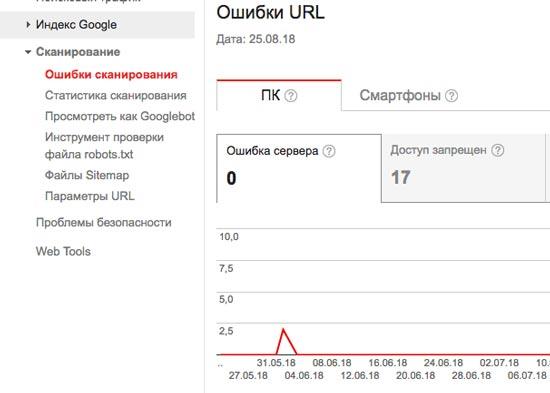 Ошибка сканирования в Google Search Console