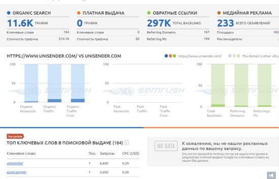 SEMRush - сервис, с помощью которого можно составить семантическое ядро сайта